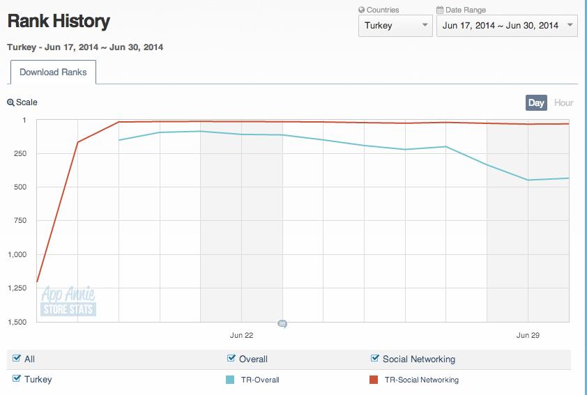 Yo app store istatistik