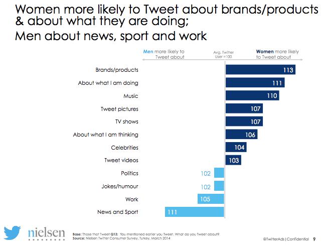 Twitter Nielsen Türkiye 2014