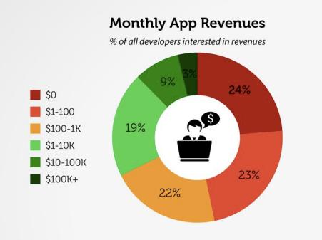 Vision Mobile developer gelir 2014