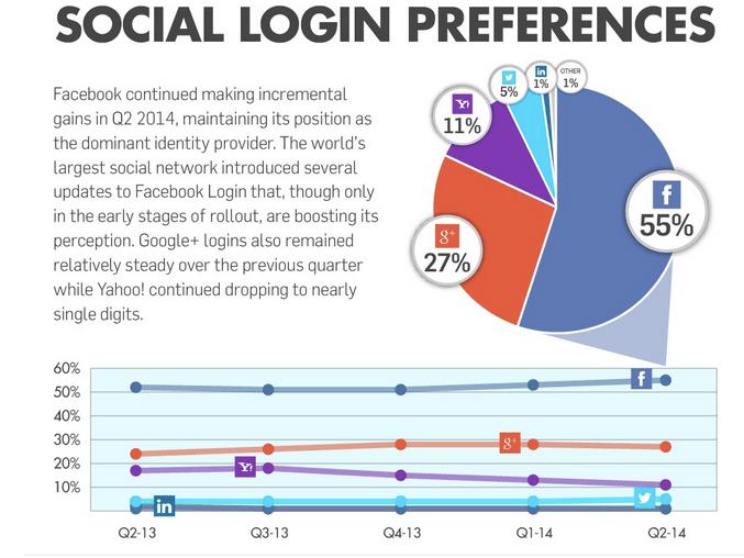 Social Login ekran