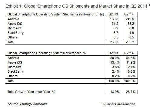 akilli telefon mobil isletim sistemi pazar paylari