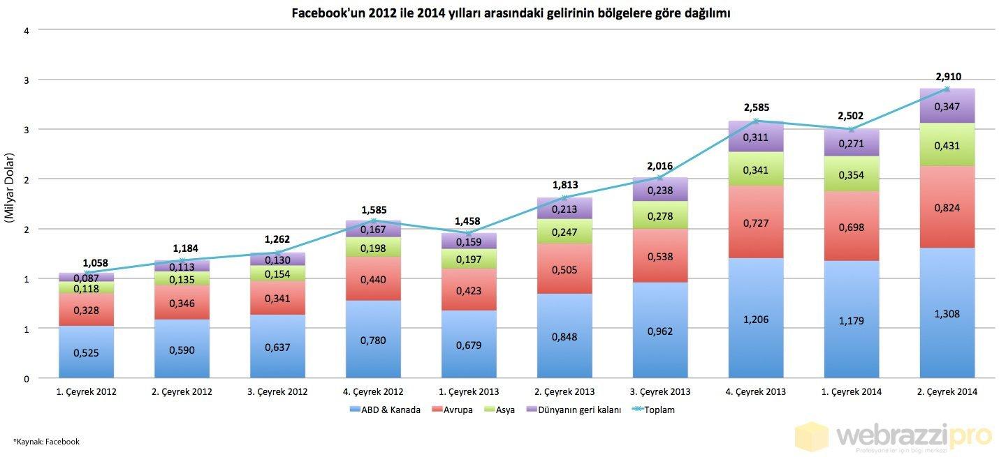 facebook-gelirleri-bolgelere-gore-degisim
