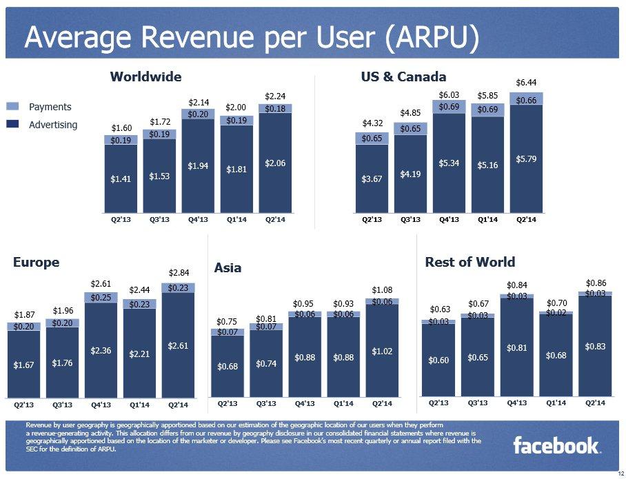 facebook ikinci ceyrek finansal sonuclar 2
