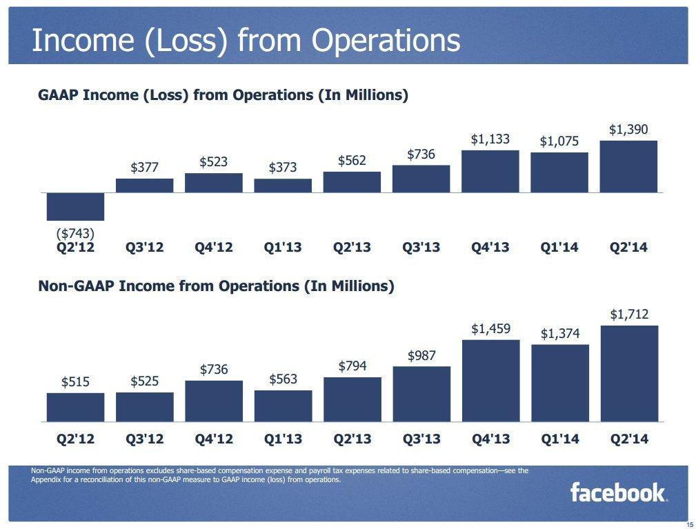 facebook ikinci ceyrek finansal sonuclar