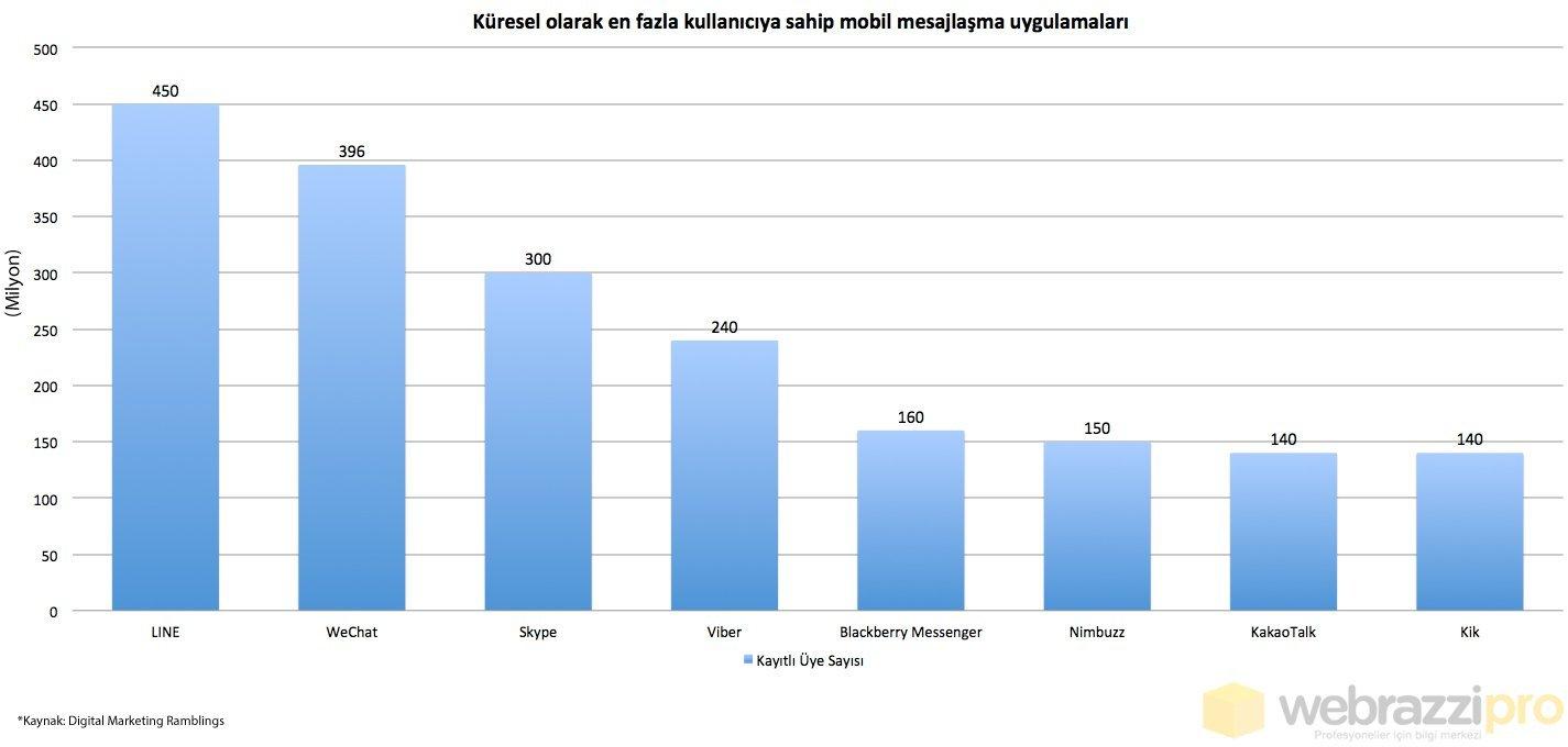 mobil-mesajlasma-uygulamalari-webrazzi-pro