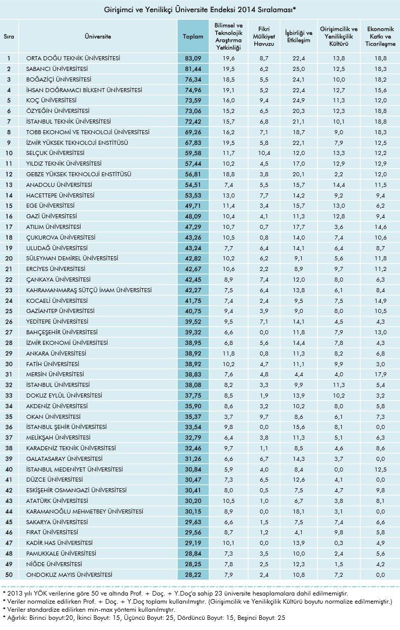 turkiyenin en girisimci universiteleri tubitak tam liste