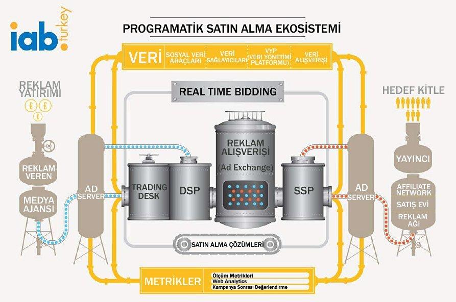 Programmatik Satınalma ve Real Time Bidding Ekosistemi / Kaynak: IAB Türkiye