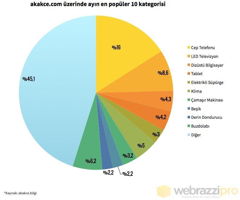 akakce-com-en-populer-kategoriler-temmuz14