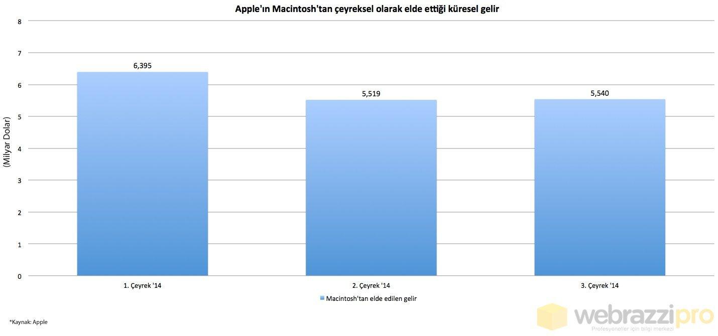 apple-in-macintosh-dan-elde-ettigi-gelir