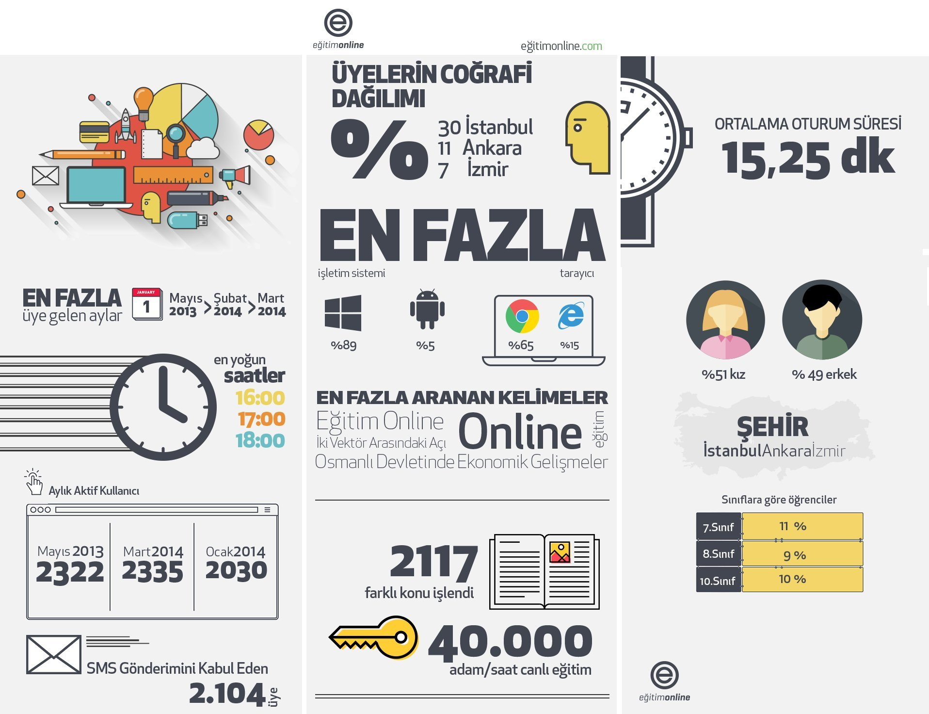 egitimonline.com online egitim faruk erdogan
