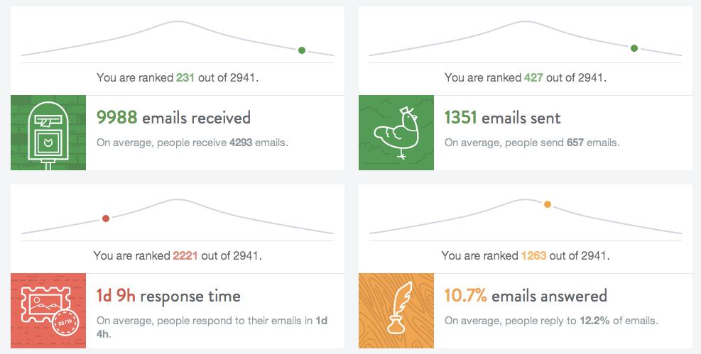 the-inbox-checkup