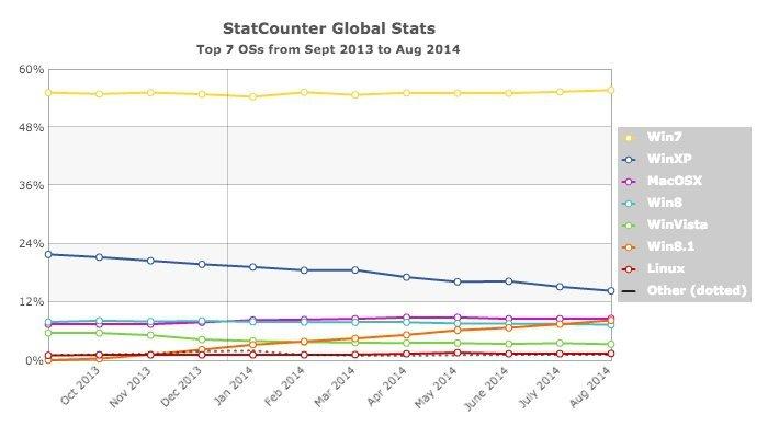 StatCounter-os-ww-monthly-201309-201408