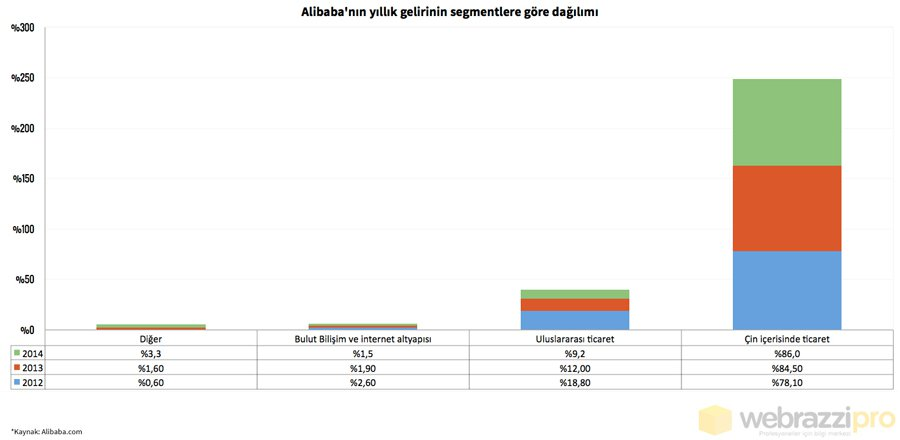 alibabanin_yillik_gelirinin_segmentlere_gore_dagilimi-22