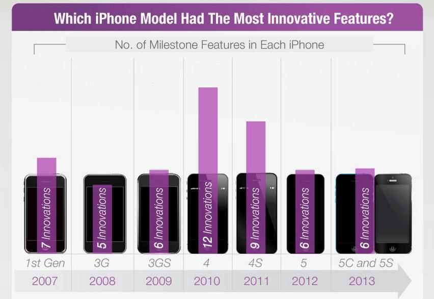 iPhone inovasyon