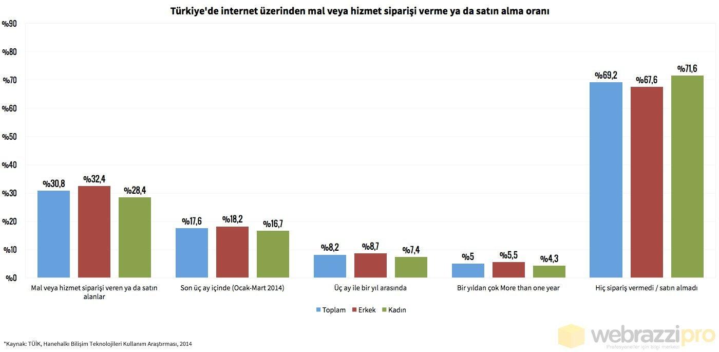internet-uzerınden-mal-ve-hizmet-satin-alma