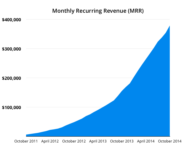 bufferapp gelir revenue