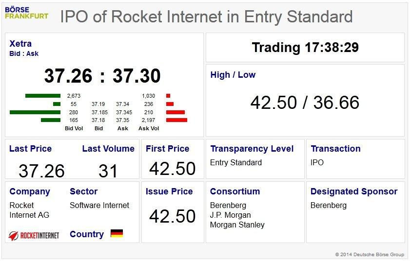 rocket internet halka arz ipo