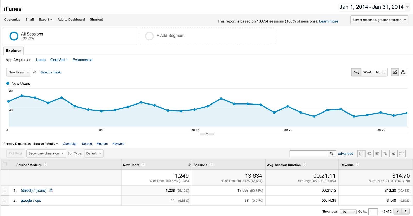 google analytics ios uygulama indirme