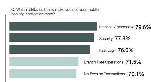 monitise mobil bankacılık araştırma