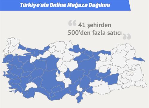 akakce.com şehir