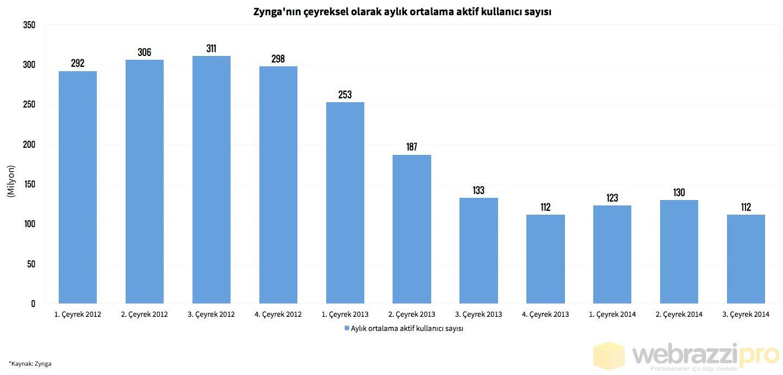 zynga--aylik-ortalama-aktif-kullanici-sayisi