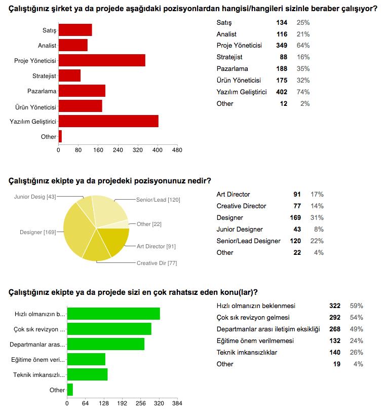 arayuz-tasarimcilari-anketi-4