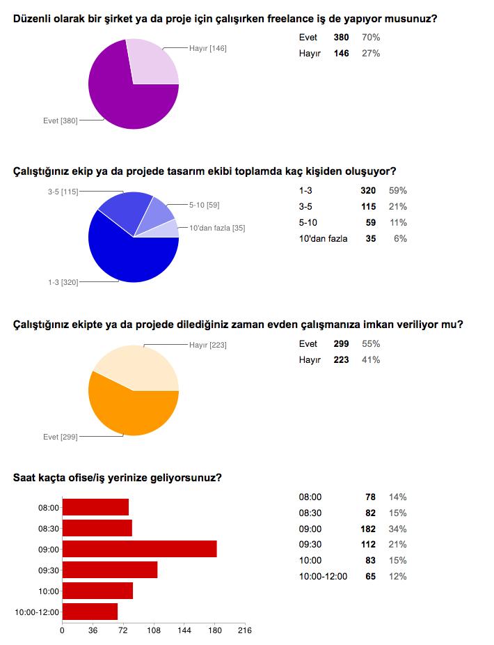 arayuz-tasarimcilari-anketi-5