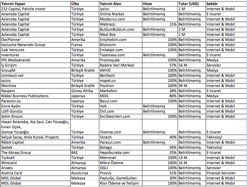 deloitte 2014 birleşme satın alma raporu