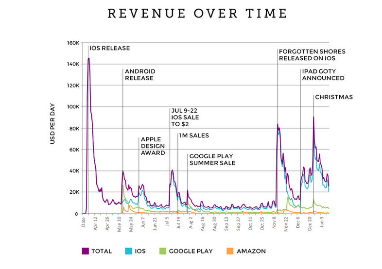 monument valley revenue over time