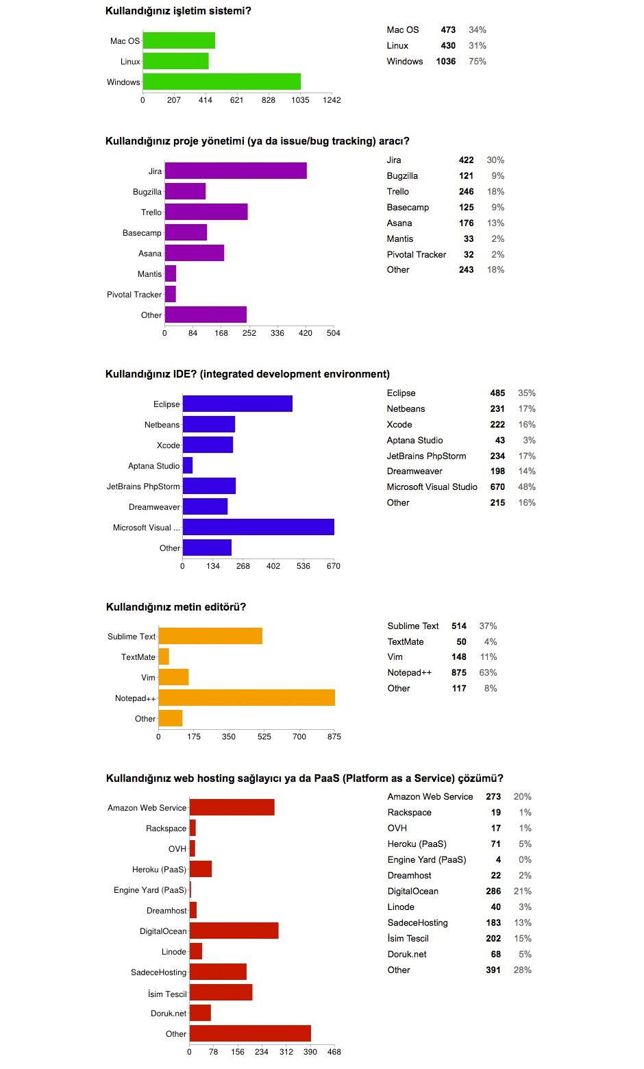 yazilim-anketi-teknik-1-detaylar