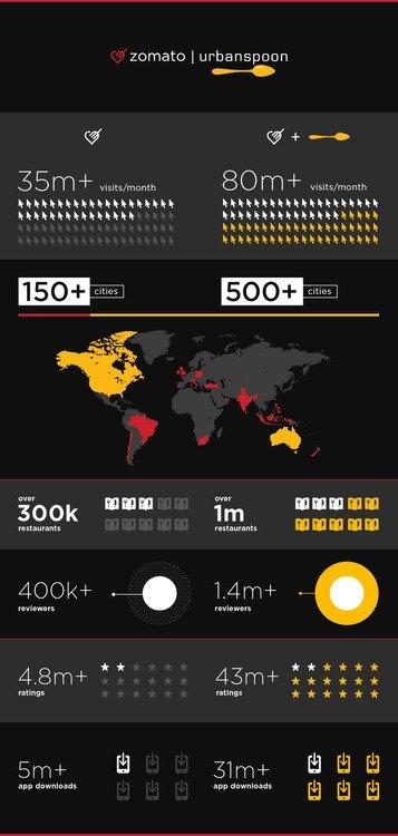 zomato-urbanspoon-infografik
