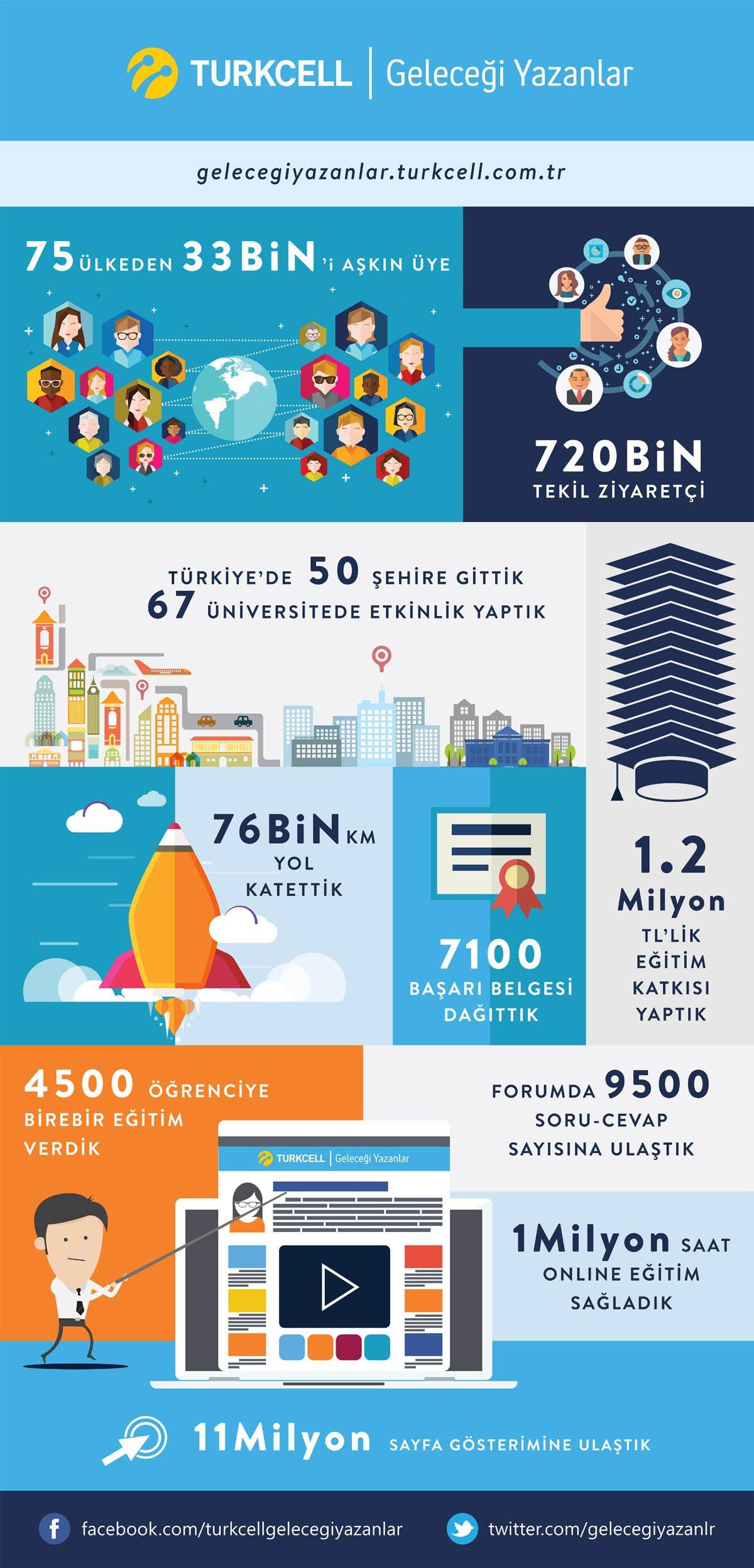 gelecegiyazanlar_infografik