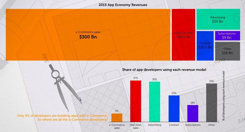 geliştirici ekonomisi mobil ticaret