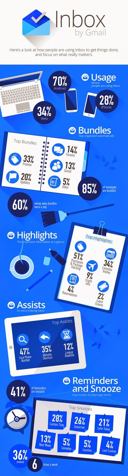 google inbox inforgraphic