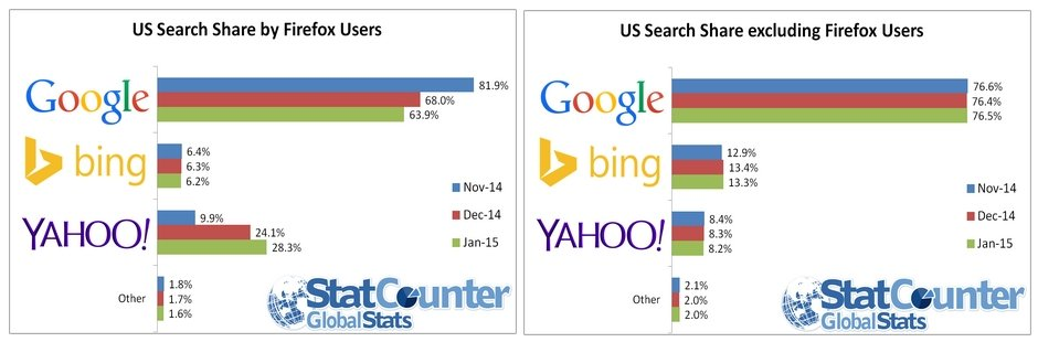 google yahoo arama motoru pazar payi 2