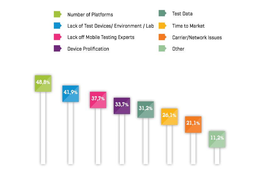 mobil-test-en-buyuk-problemler