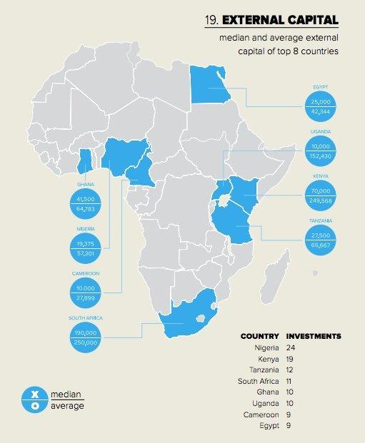 Afrika Yatirimciler Girisimciler