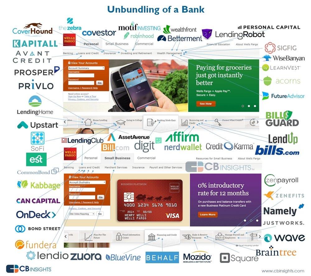 Dijital Bankacilik