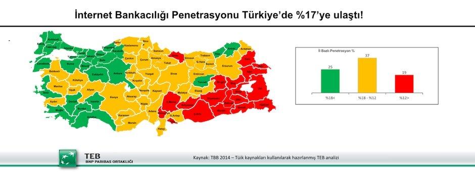 Turkiye'de Internet Bankaciligi Rakamlari