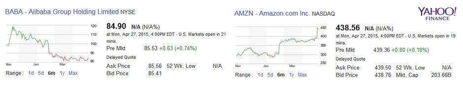 Alibaba  Amazon Piyasa Degeri