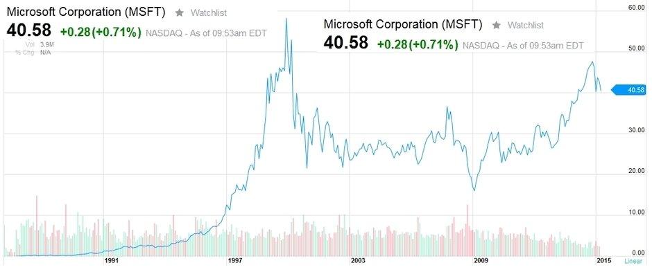 Microsoft Borsa Degeri Hisse