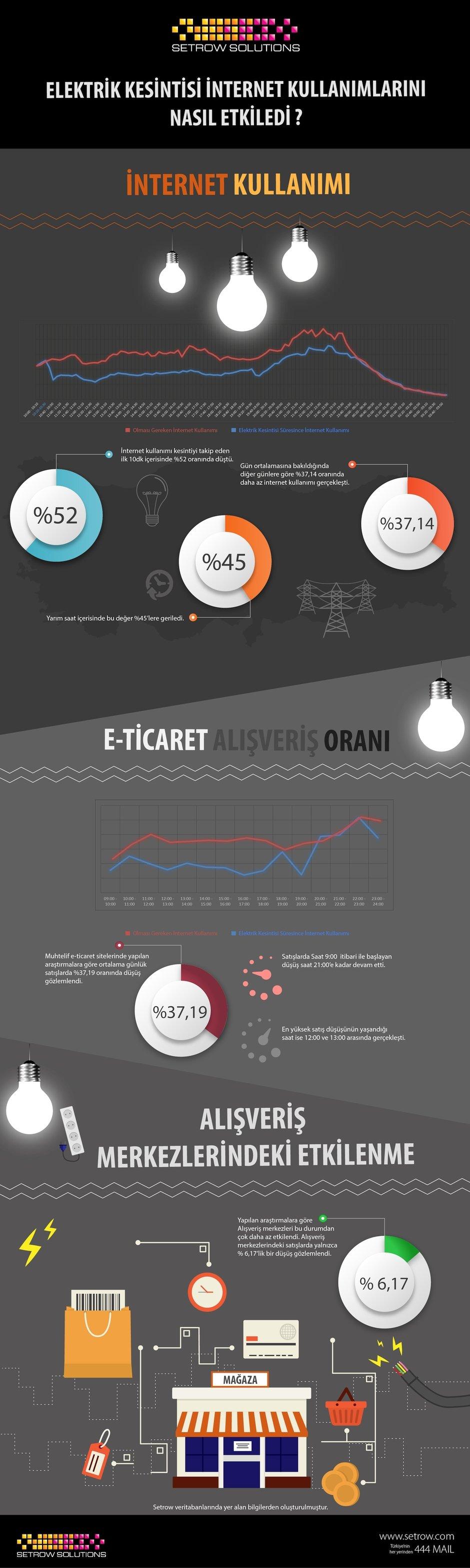 Setrow infografik e-ticaret elektrik kesintisi
