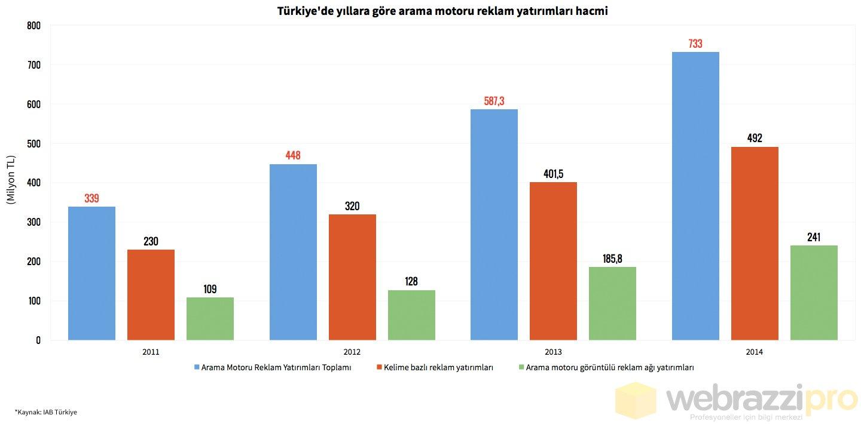 turkiyede-yillara-gore-arama-motoru-reklam-yatirimlari