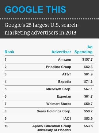 google reklamveren