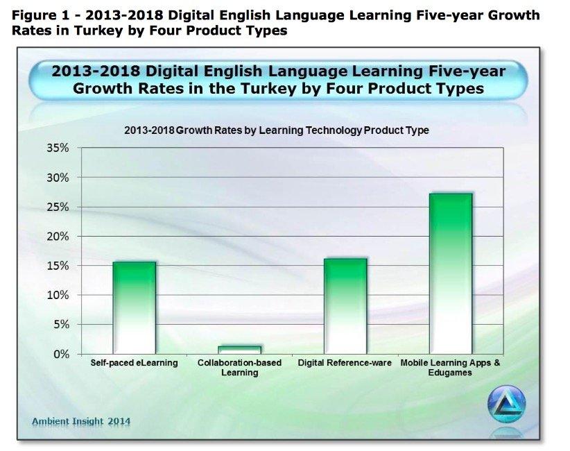 turkey language learning