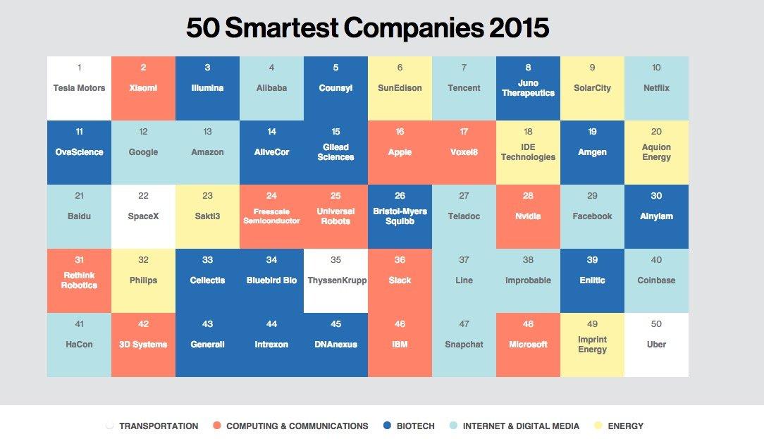mit smartest 2015