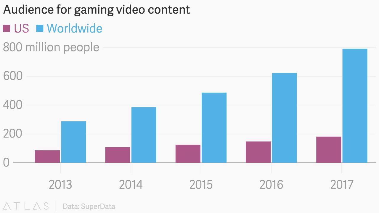video oyun izleme