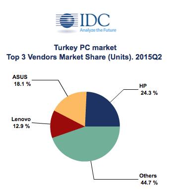 IDC Turkiye rapor kisisel bilgisayar