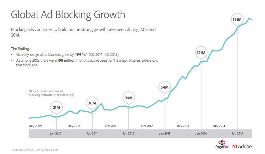 ad blocking growth