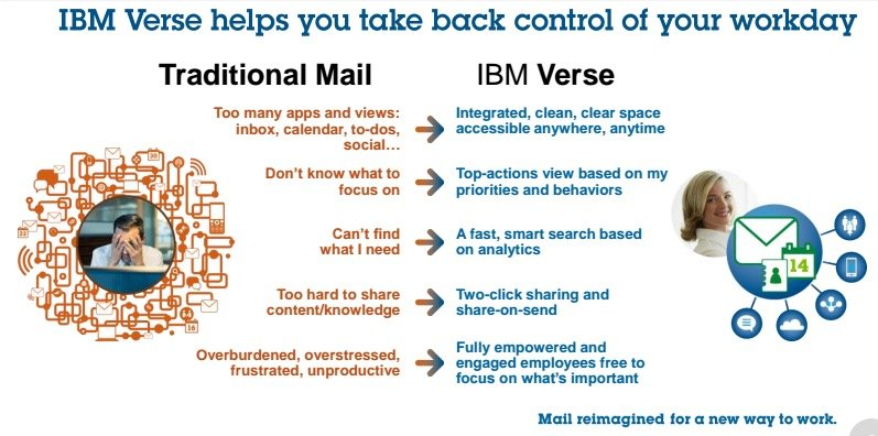 IBM Verse eposta